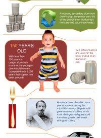 Aluminum Infographic