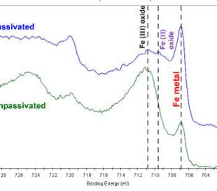 Passivation chart