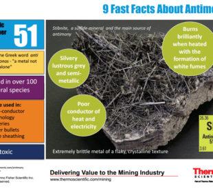 antimony infographic