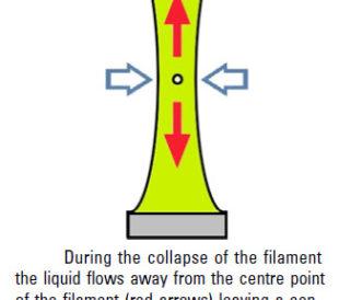 elongation viscosity