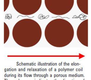 elongation schematic