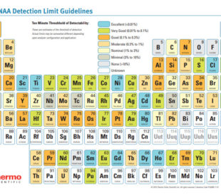 PGNAA Detection Limit Guidelines Table