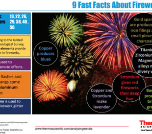 9 Facts About Fireworks and the Minerals They Contain